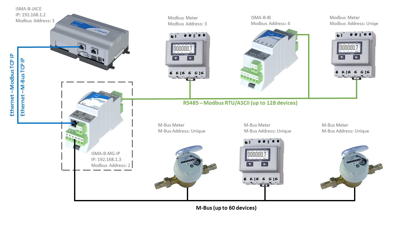 Meter gateway – EnergyCare